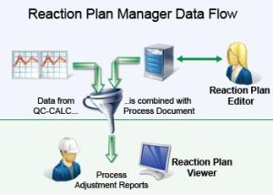 Reaction Plan Manager
